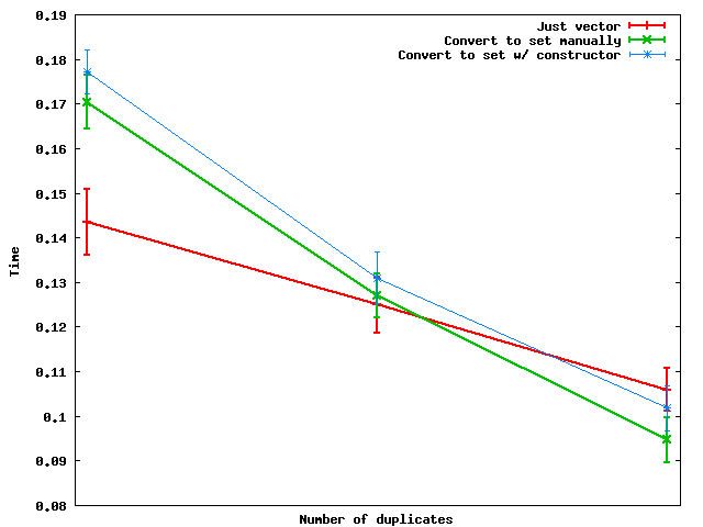 comparison of vector and set approaches